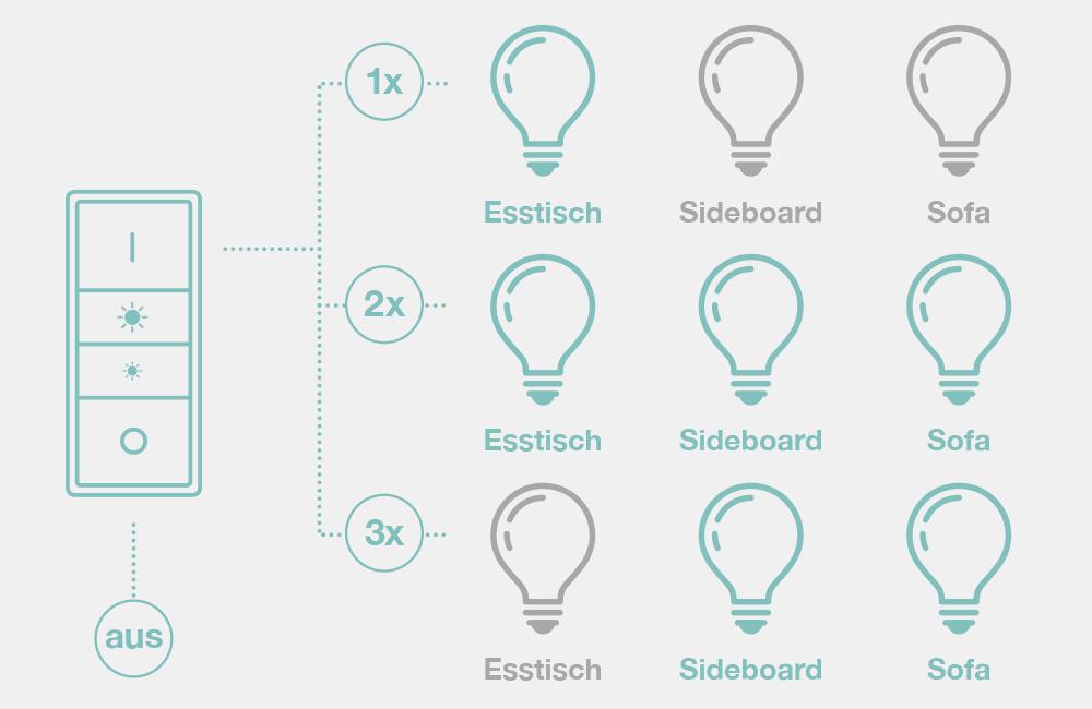 Smart-Home-Beleuchtung-Alltag-Beispiel-Szenen